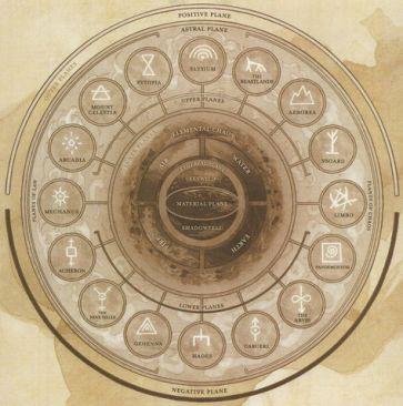 Cosmologia da Grande Roda - desconhecido